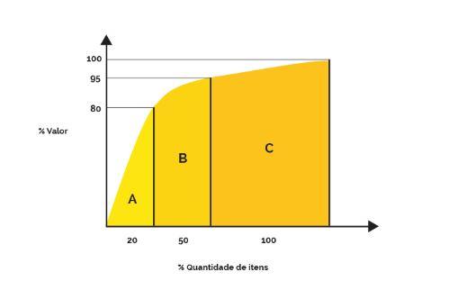 curva ABC no orçamento de obra