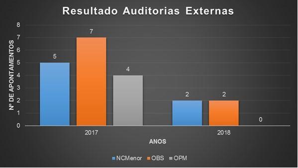 Como a Lyx Engenharia reduziu 60% de não conformidades em auditorias externas.